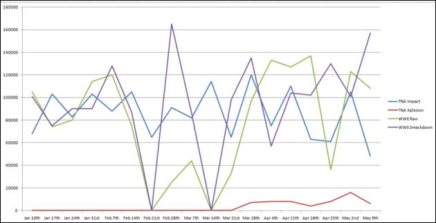 TNA vs WWE overall comparison 2010